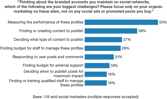 Biggest problem: Measurement Source: Forrester s Q1 2015 Global Social Relationship
