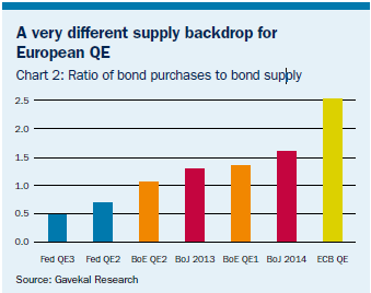 Quantitative easing relative size of programmes RATIO OF BOND PURCHASES TO BOND SUPPLY WHAT THE PROGRAMME ENTAILS Committed to buying 60bn of bonds per month Bonds being bought are Asset-backed,