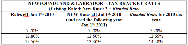 6.5. Average / s Detailed Tax Method 6.5.1. Blended Rate of Tax There are no blended rates of tax in place for any province at this time. A. A blended rate of tax is used whenever a province changes tax bracket percentages mid-year, i.