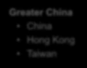 Market Overview Geographical Coverage Greater China China Hong Kong Taiwan South Korea Japan