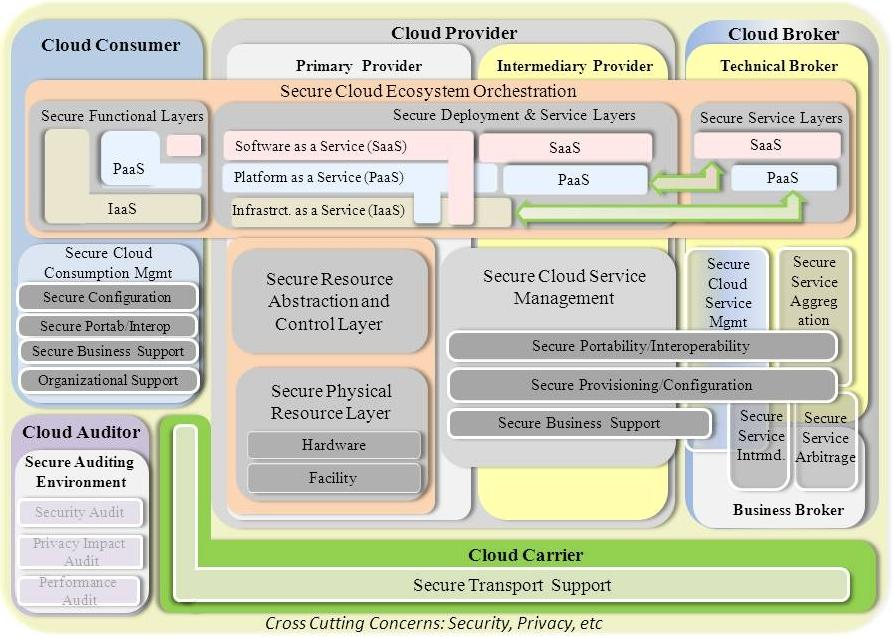 NIST Security Reference