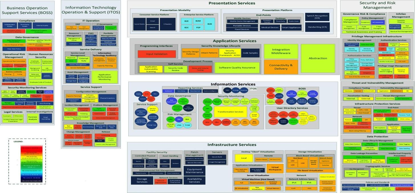 NIST Security Reference Architecture data analysis Heat map that indicates: the Consumer s risk associated with the lack of control over the