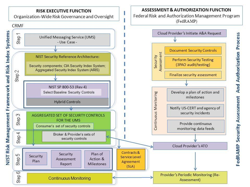NIST Security Reference Architecture - Cloud-adapted Risk Management Framework and