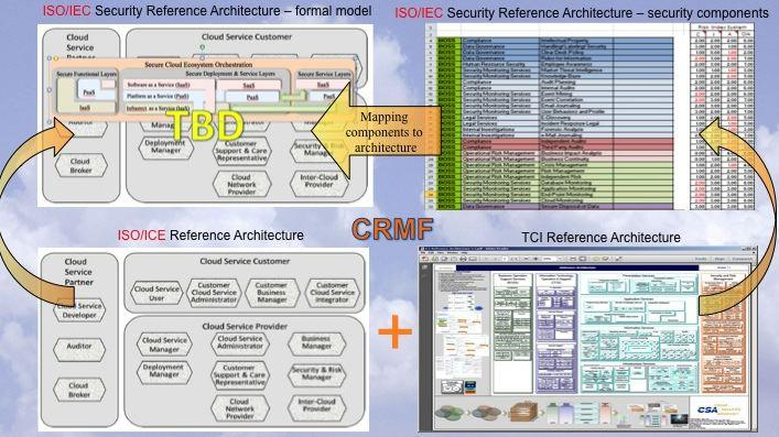 How Cloud Computing Security Reference Architecture Relates to Other Standards 28 NIST