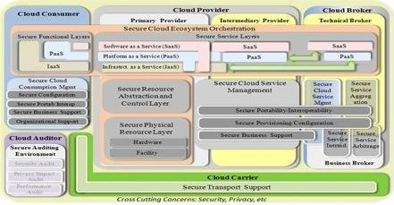 NIST Cloud Computing Security Working Group Posted for public comments: Draft NIST SP 500-299: NIST Cloud Computing Security Reference Architecture - in response to the priority action plans for the