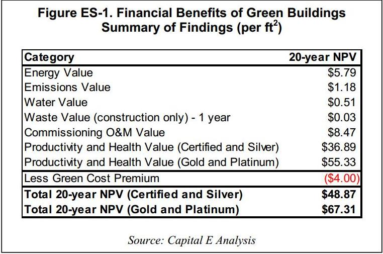 The value of green building leed valuation phase i report for Benefits of leed certified buildings