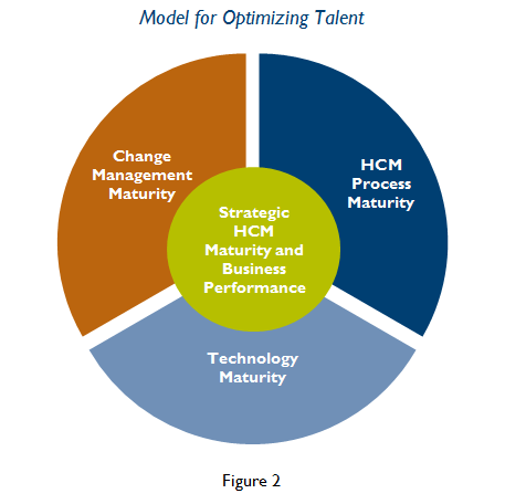 HCM CHANGE MANAGEMENT MATURITY For an organization seeking to optimize talent, a foundational step is communicating this strategy to employees and then teaching employees how to make this strategy a