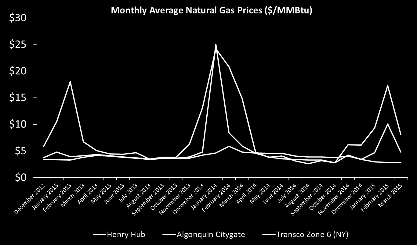 Fuel $/MMBtu Natural Gas Prices are High During the Winter Relative to Other Regions