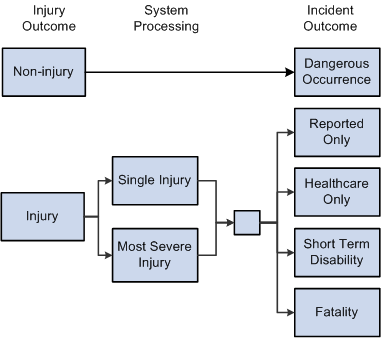 (CAN) Preparing to Report to the Workers Compensation Board Chapter 8 Injury outcome and incident outcome Processing Data for WorkSafeBC's Web Service This section provides an overview of