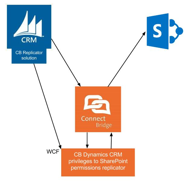 ARCHITECTURE The CB replicator consists of: CB Replicator Windows service CB Replicator CRM solution Connect Bridge platform These components interact together to achieve desired results.