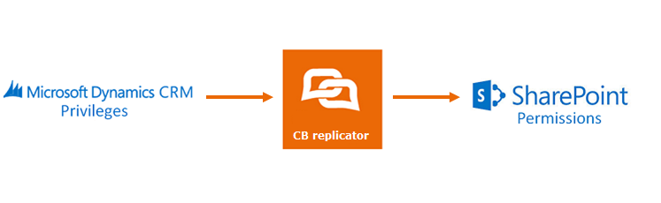 2.1 User mapping and security model mapping The CB replicator maps users between CRM and SharePoint automatically based on their login names.