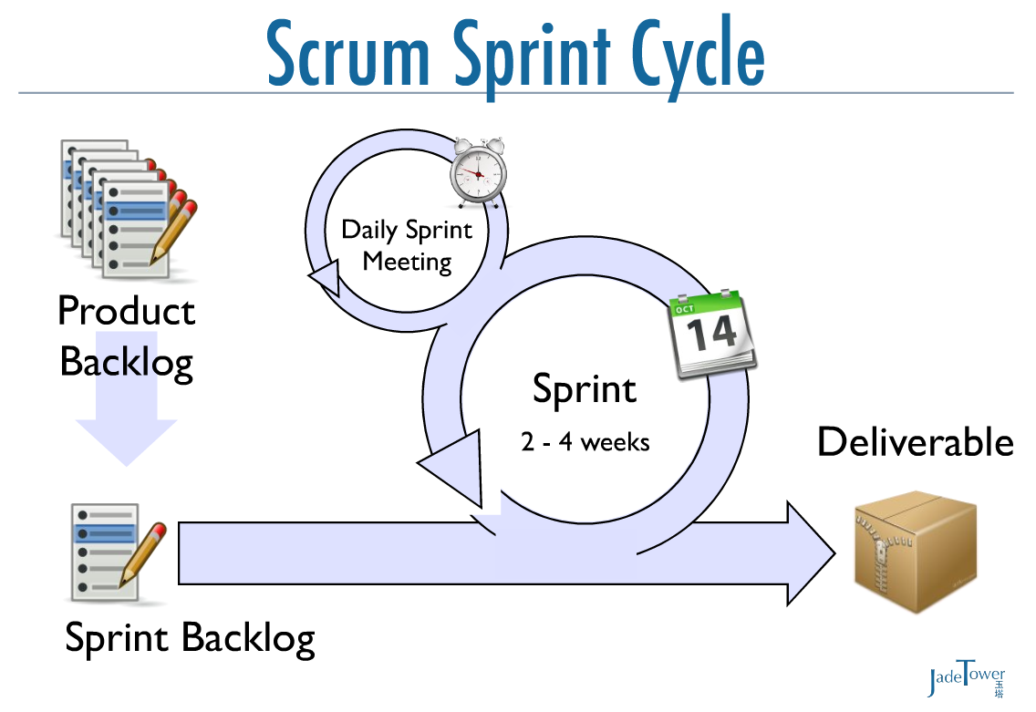 Scrum overview Short,