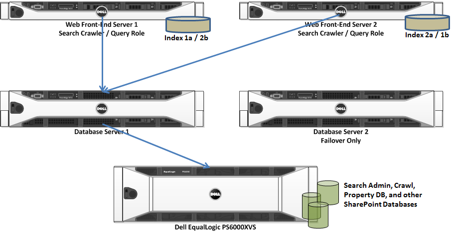 Figure 2. Search Service Application Configuration Network Configuration For both the web front-end servers and applications servers, teamed network connections were used.