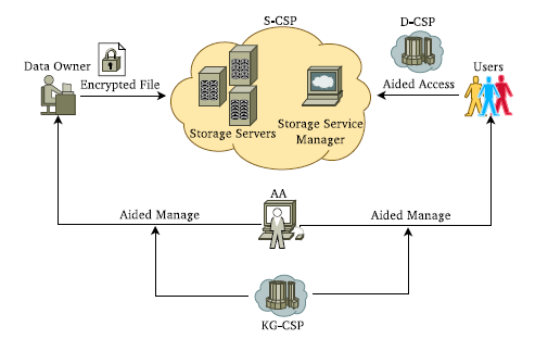 is a description of the software architecture. New proposed model has a hierarchical structure as shown in the figure 1. In this system architecture the manager acts a main role.