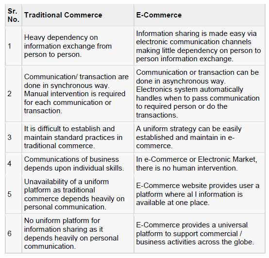 Differences between Traditional Commerce and E-Commerce.