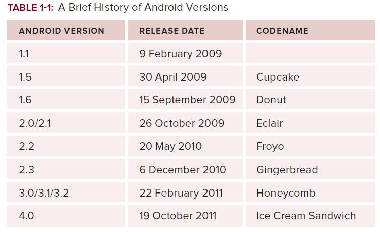 Introduction to Android Ref: Wei-Meng Lee, BEGINNING ANDROID 4 APPLICATION DEVELOPMENT, Ch1, John Wiley & Sons, 2012 1.