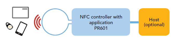 NFC controller solutions PN7120 Integrated firmware PR601 Customizable firmware Linux, Windows, Android environments Pre-loaded with NFC