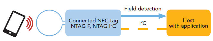 Connected NFC Tag solutions Passive, NFC Forum type 2 tag Field-detection function Optional I²C interface NTAG F for battery-powered systems NTAG I²C for full bi-directional communication with host