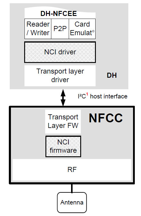 PN7120 NCI Interface The NCI defined by the NFC Forum is the specification that defines a standard interface within an NFC device between an NFC controller and the device s main application processor.