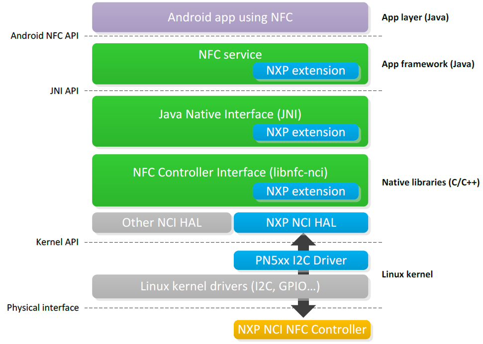 PN7120 SW integration in Android Android NFC stack NFC service: API within the Android framework that provides access to the NFC functionality.