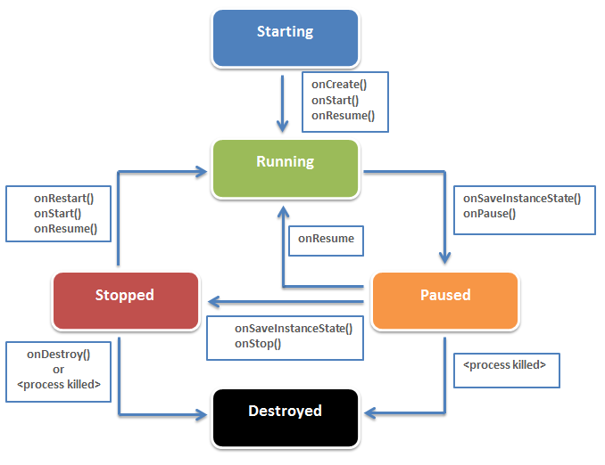 Activity Activity Lifecycle