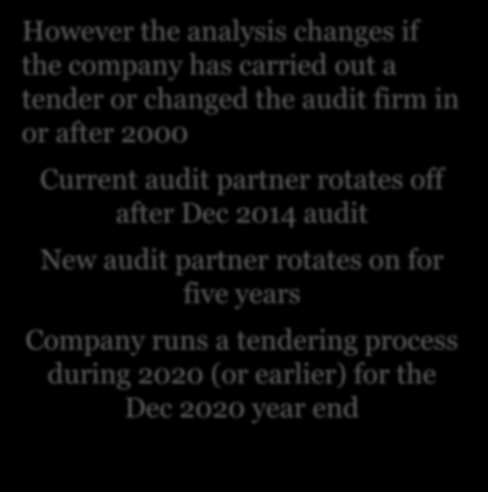 New UK Corporate Governance Code FRC guidance on tendering The company has not tendered the audit contract or changed audit firm since 2000 Current audit partner rotates off after Dec 2014 audit