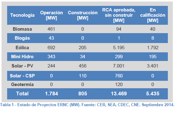 MINING AND ENERGY: A NEW OPPORTUNITY Chilean Solar Potential The current total solar