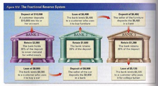 Money Creation Starts when banks begin to loan out their excess reserves.