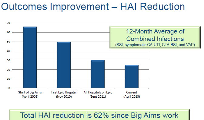 Legacy Health 62% Reduction