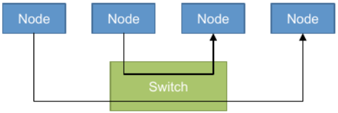 Switched-media networks Support point-to-point messages between nodes Each node has its own communication path to the switch Advantages