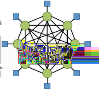 Fully connected topology Each node is directly connected to every other node Expensive for large numbers of nodes Dedicated link between each pair of nodes Assuming 64 nodes