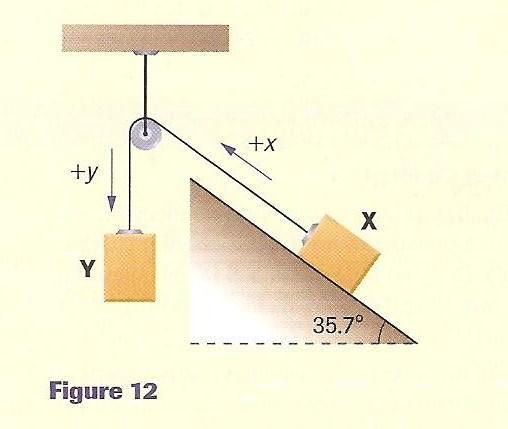 Blocks X and Y, of masses m x = 5.12 kg and m y = 3.