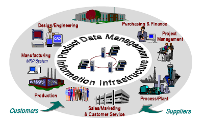 Product data management PDM and PLM are both data management activities that store and deliver product data to other activities of an enterprise Both can refer
