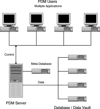 PDM system architecture PDM systems are data management systems that combine product data stored both in a database and documents