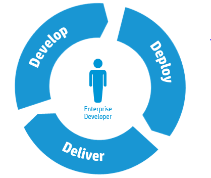Core Strategies: Enterprise & Government Hybrid Delivery Use the right delivery model for the right application Internal Service Provider Develop and broker cloud services for your business
