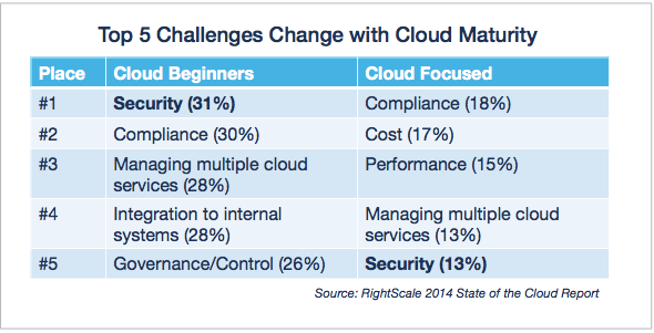 Cloud Adoption Concerns Concerns addresses and abating as adoption grows Data Privacy and