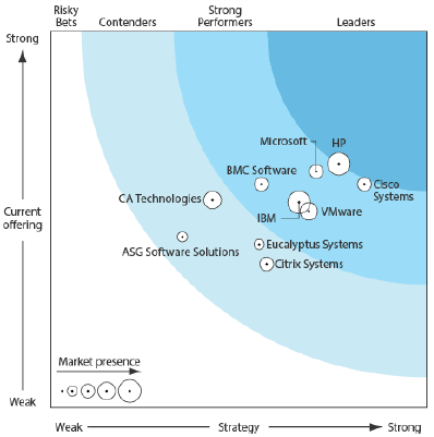 HP leads the pack HP is ranked among the top Private Cloud providers The Forrester Wave is copyrighted by Forrester Research, Inc.