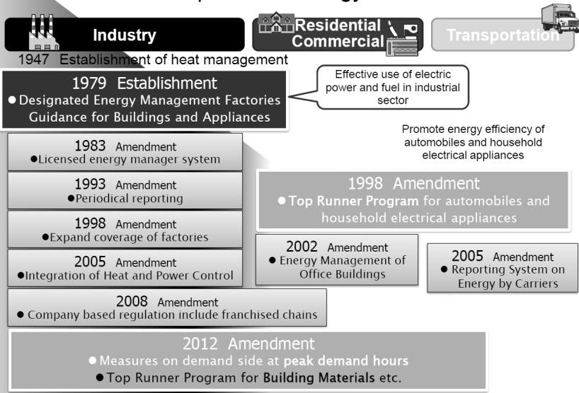 in the 1990s, the present policy more directly calls for energy conservation by emphasizing the improvement of energy efficiency and the reduction of energy consumption.