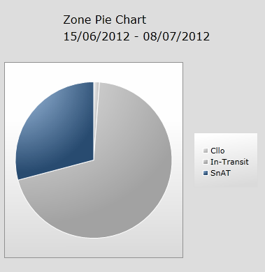 Zone and Stationary Pie