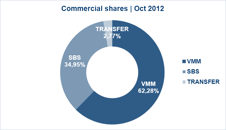Commercial Share Monthly evolution PRP 18-54 - Average share (%) 17h-24h Source : CIM Audimetrie MMW Live + TSV Legend : SBS only