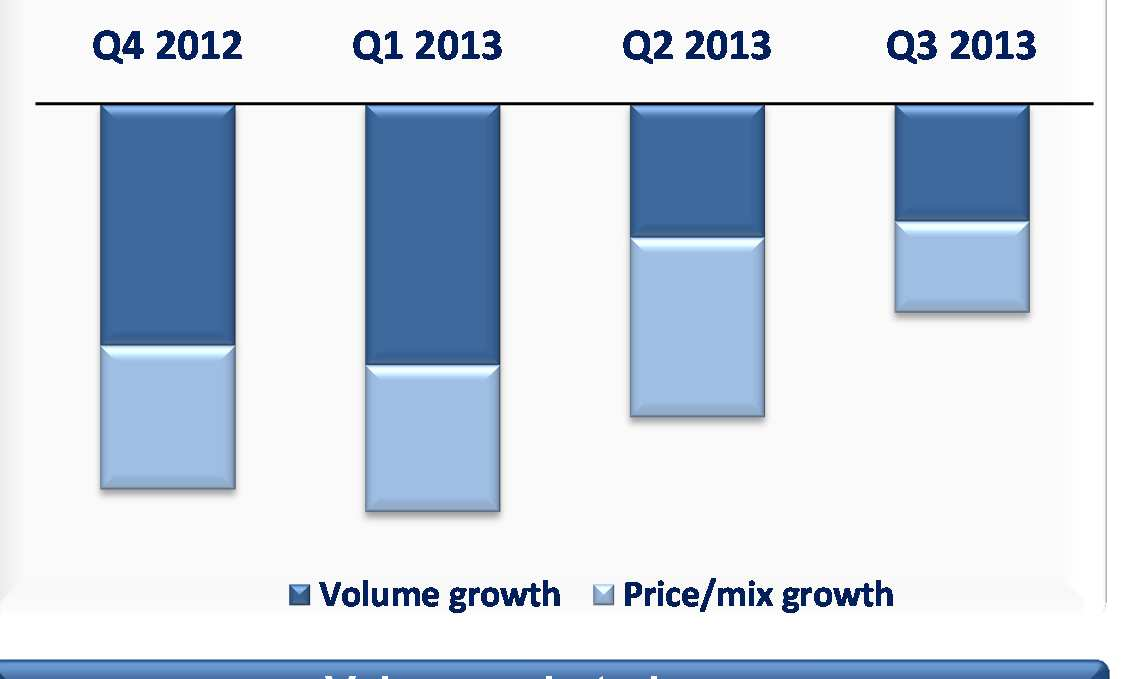 FRESH DAIRY Europe Improvements confirmed Breakdown volume / value growth (%) 0% -5% -10% Value market shares