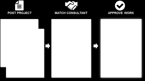 Getting Started Since MBA & Company first helped companies discover the best consulting talent we have identified the following scenarios when companies should consider using consultants, as well as
