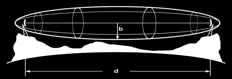 Fresnel zone The Fresnel zone is the ellipsoid that stretches between the two antennas; locus of points such that the difference between the direct path AB and the indirect path ACB is half the