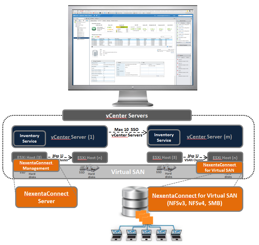 Integration NexentaConnect for Virtual SAN integrates with and augments VMware Virtual SAN by adding enterprise-class Windows- and UNIX-based file services without the need for any additional