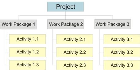 There can be many work packages under each task depending upon the nature of the project (Fig. a) (Fig.