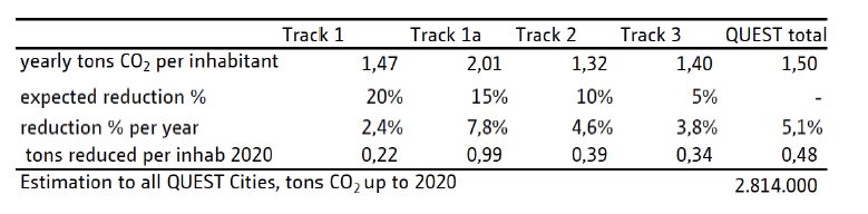 Expected impact of QUEST for CO2 emission reduction Yearly reduction of ± 5%
