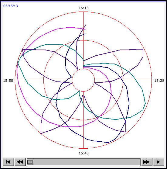 13-184 13.37. Circular Trend Display 13.37.1. Overview Circular Trend Display object draws the trend curve of Data Sampling in a polar coordinate system, where y-axis represents the radial coordinate
