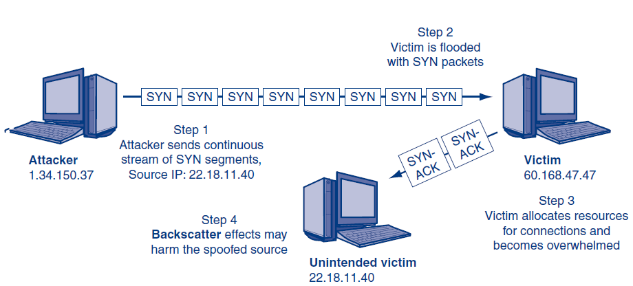 Methods of DoS Attacks:
