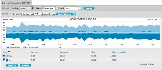 reports Real-time packet visibility Alerts on service changes Track baseline service levels Benefits Identify
