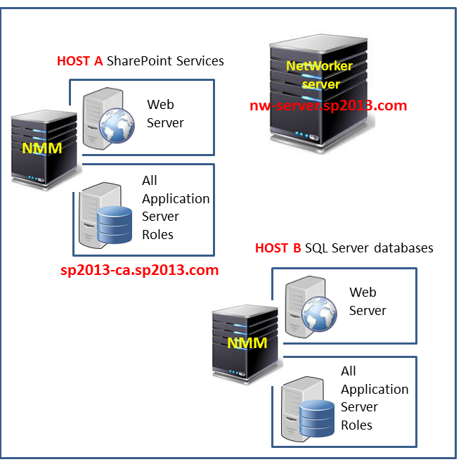 Figure 1 Example: SharePoint Server distributed farm Procedure 1. Manually configure client resources for the SharePoint web front-ends by using the Client Properties dialog box.